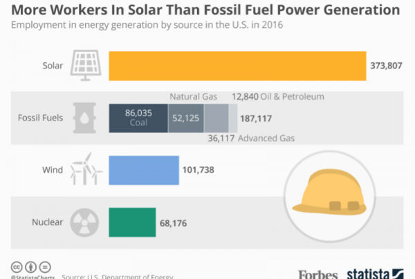 Solar over Fossil Fuel infographic